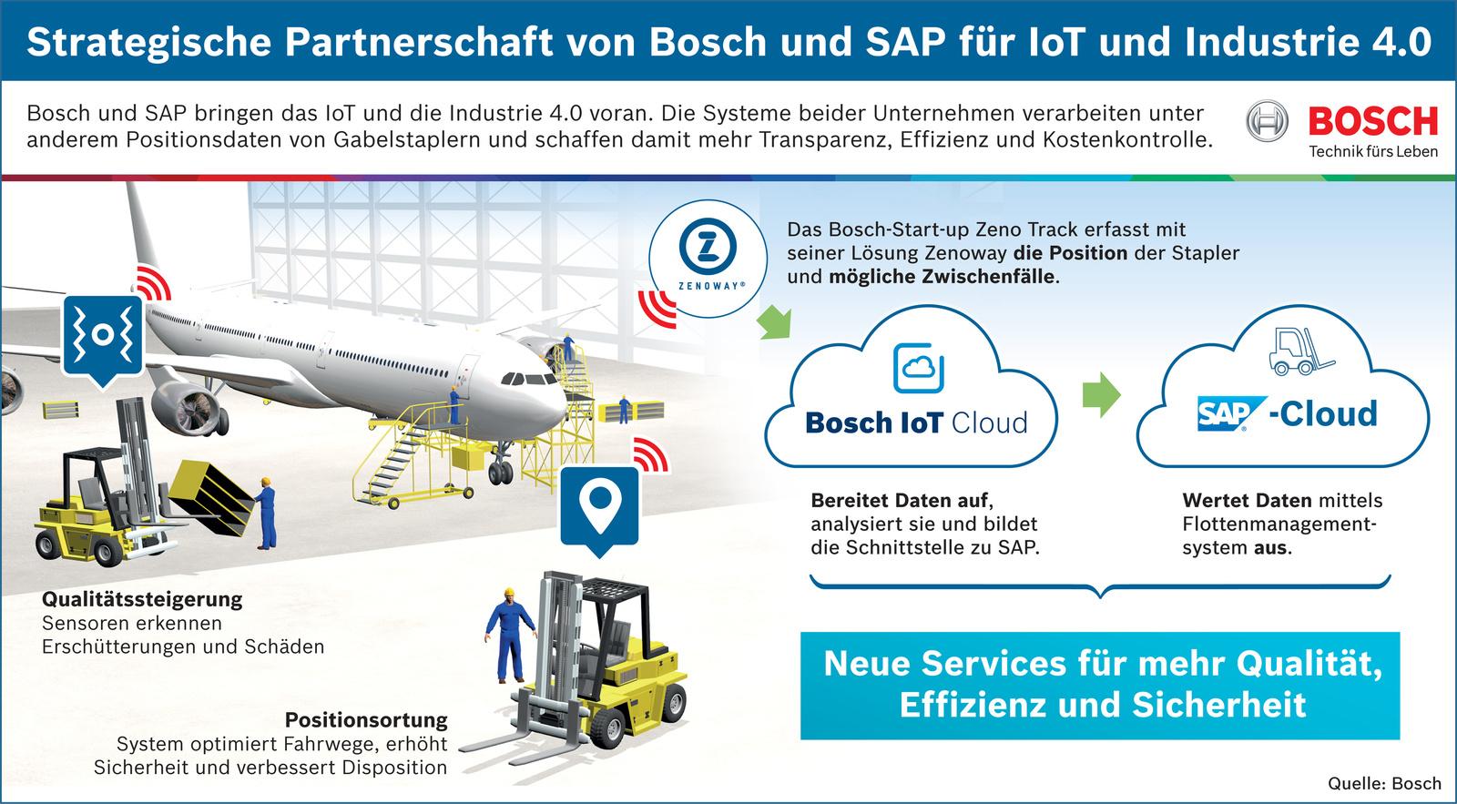 Bosch und SAP Kooperation